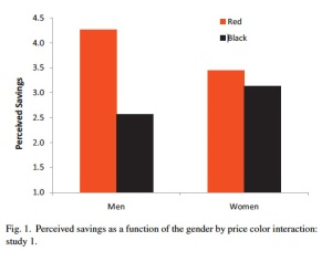 Men and women perceived savings graph
