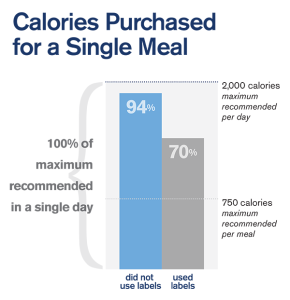 2,000 Calories Per Day are All You Need: A Closer Look at Restaurant Menu Labeling Research