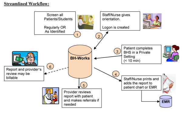 An overview of the workflow for the Behavioral Health Works system. All patients are screened. A nurse or other staff member gives an orientation. A logon is created. The patient completes the BHS in a private setting. Staff/Nurse prints and adds the report to patient chart or EMR. Provider reviews report with patient and makes referrals if needed. Report and provider's review may be billable.