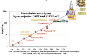 Microchip-heat graph