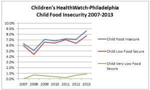 Children's HealthWatch - Philadelphia statistics on child food insecurity