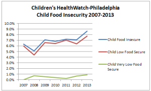 Children's HealthWatch - Philadelphia statistics on child food insecurity