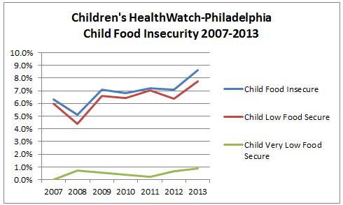 Unconscionable To Fail Our Children This Way Drexels Child Hunger