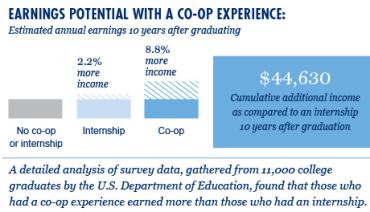 Graph on co-op earnings